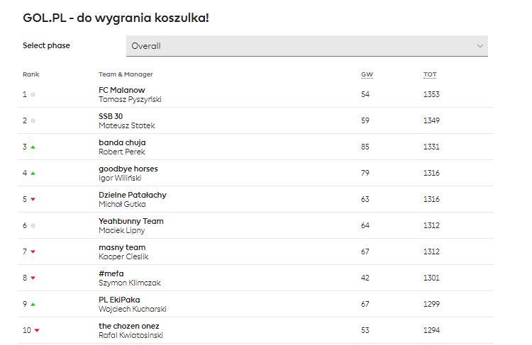Gol.pl grudzień FPL